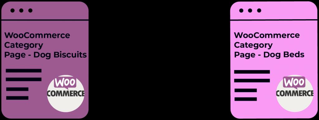 woocommerce internal linking