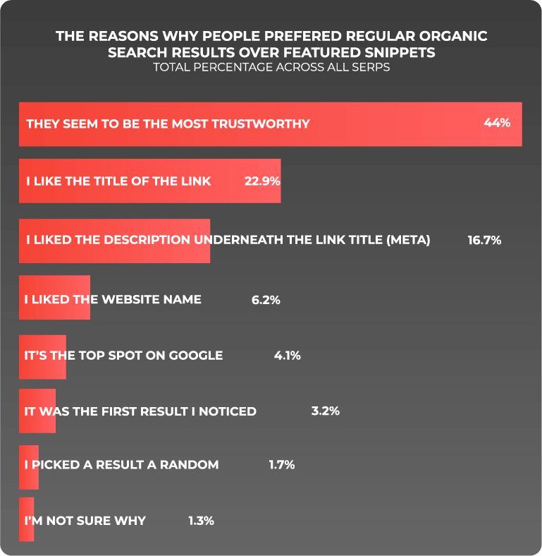 reason why people prefer regular search versus featured snippet statistics