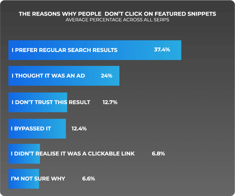 statistics on the reasons why people don't click on featured snippets
