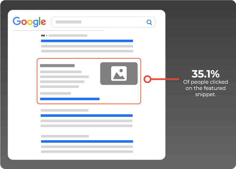 35.1% of people click on featured snippets